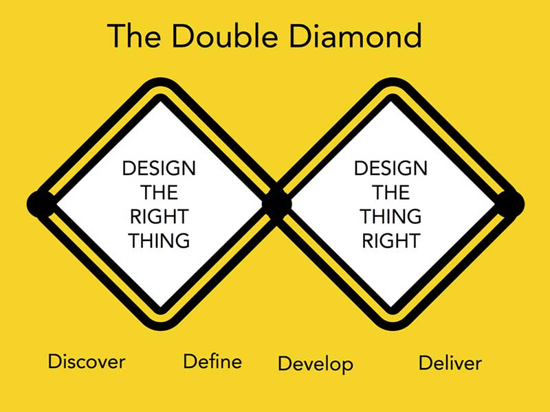 The double diamond on a yellow background