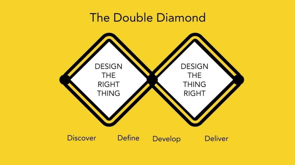 Double diamond diagram on yellow background
