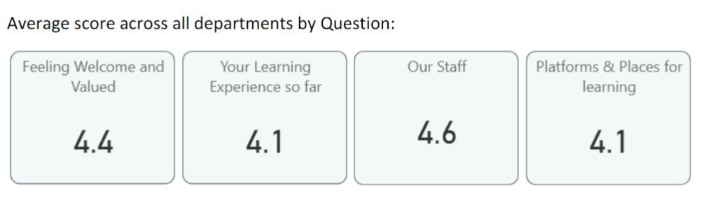 Average number scores