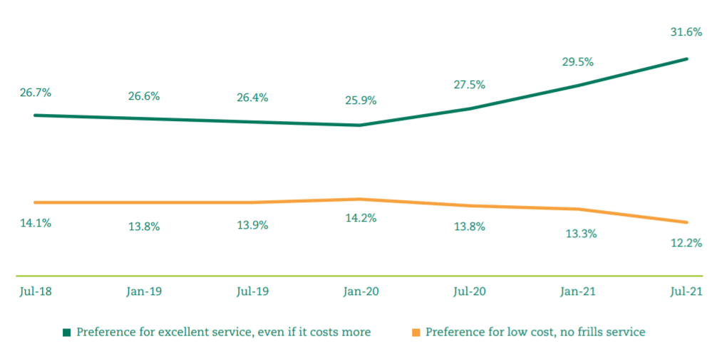 preference for excellent service even if it costs more has rose from 26.7% in july 2018 to 31.6% in july 2021. Preference for low costs, no frills service has decreased from 14.1% in july 2018 to 12.2% in july 2021